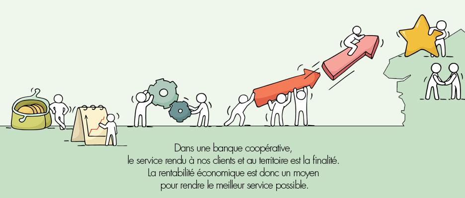 Dans une banque coopérative le service rendu à nos clients et au territoire est la finalité. La rentabilité économique est donc un moyen pour rendre le meilleur service possible.